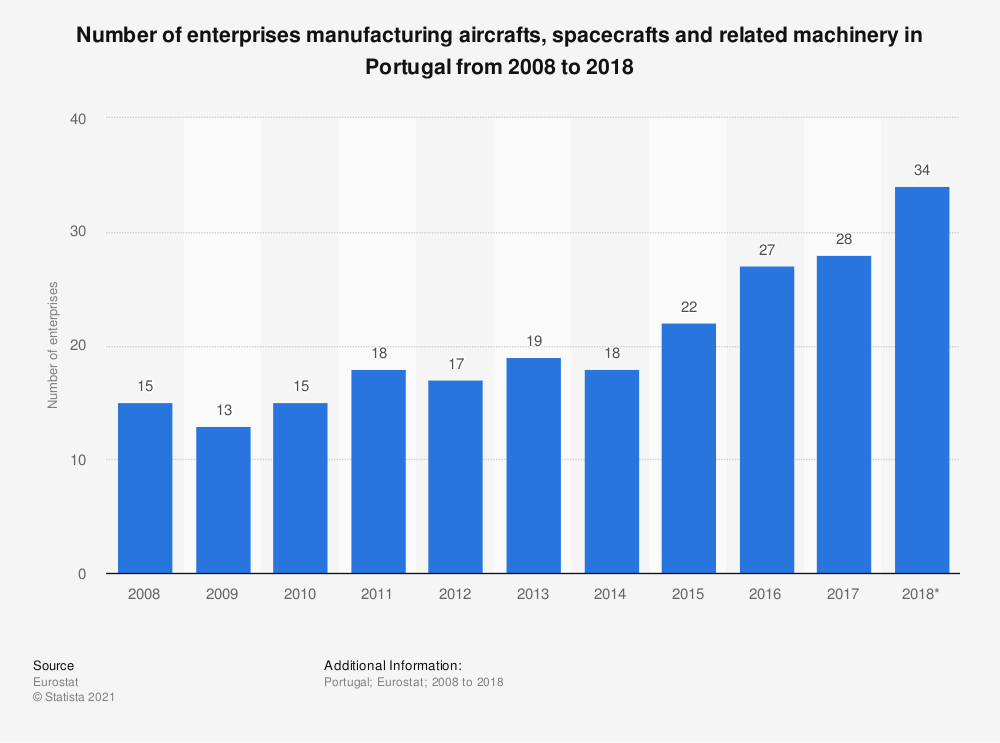 Statistic: Number of enterprises manufacturing aircrafts, spacecrafts and related machinery in Portugal from 2008 to 2015 | Statista