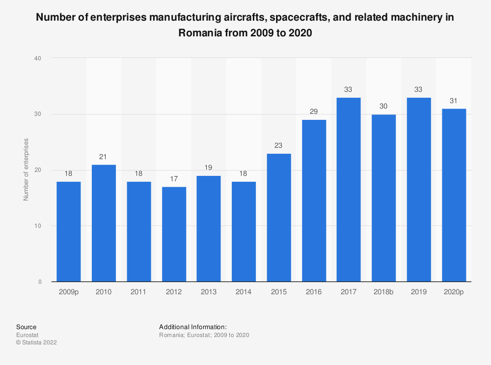 Statistic: Number of enterprises manufacturing aircrafts, spacecrafts and related machinery in Romania from 2008 to 2018 | Statista
