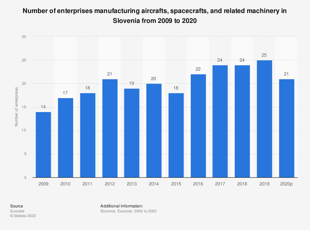 Statistic: Number of enterprises manufacturing aircrafts, spacecrafts and related machinery in Slovenia from 2008 to 2015 | Statista