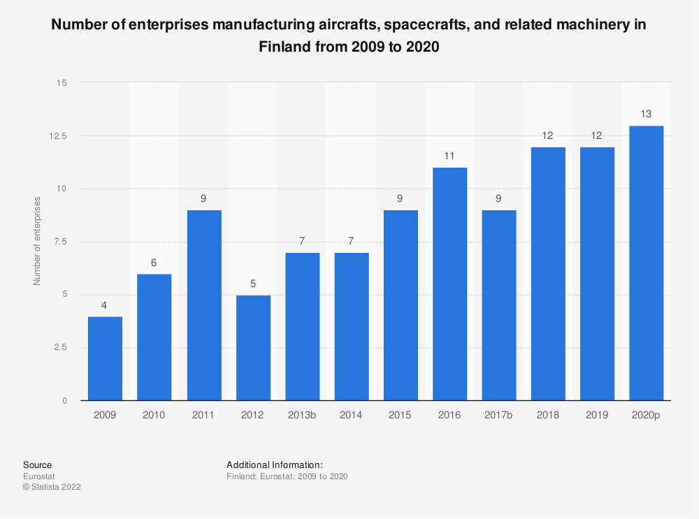 Statistic: Number of enterprises manufacturing aircrafts, spacecrafts and related machinery in Finland from 2008 to 2018 | Statista