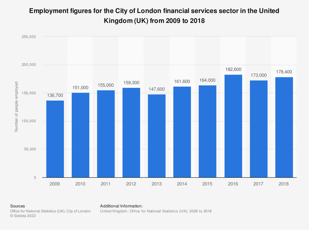 Statistic: Employment figures for the City of London financial services sector in the United Kingdom (UK) from 2009 to 2018* | Statista
