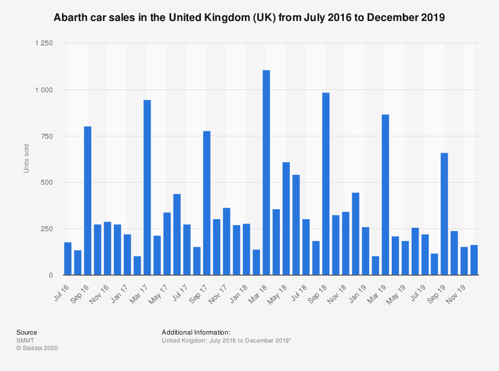 Statistic: Abarth car sales in the United Kingdom (UK) from January 2016 to July 2019 | Statista