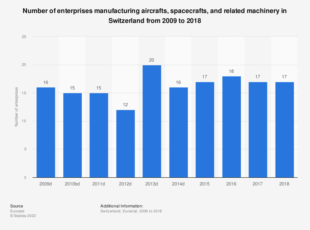 Statistic: Number of enterprises manufacturing aircrafts, spacecrafts and related machinery in Switzerland from 2009 to 2015 | Statista