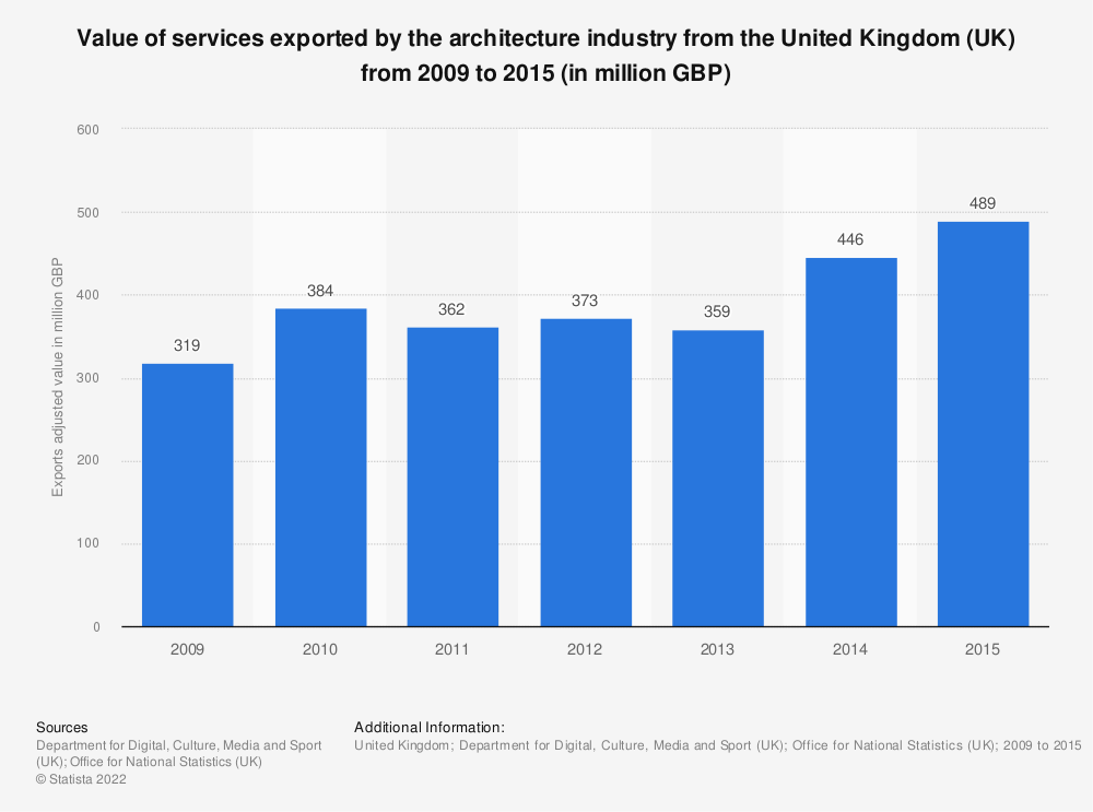 Statistic: Value of services exported by the architecture industry from the United Kingdom (UK) from 2009 to 2015 (in million GBP) | Statista