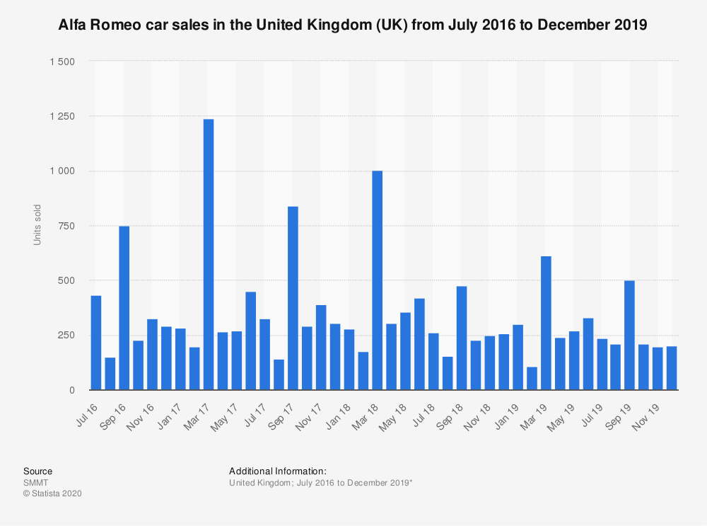 Statistic: Alfa Romeo car sales in the United Kingdom (UK) from July 2016 to December 2019 | Statista