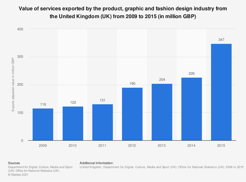 Statistic: Value of services exported by the product, graphic and fashion design industry from the United Kingdom (UK) from 2009 to 2015 (in million GBP) | Statista