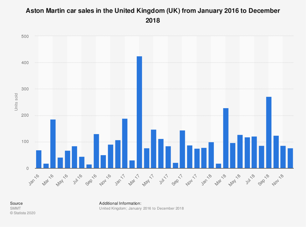 Statistic: Aston Martin car sales in the United Kingdom (UK) from January 2016 to December 2018 | Statista