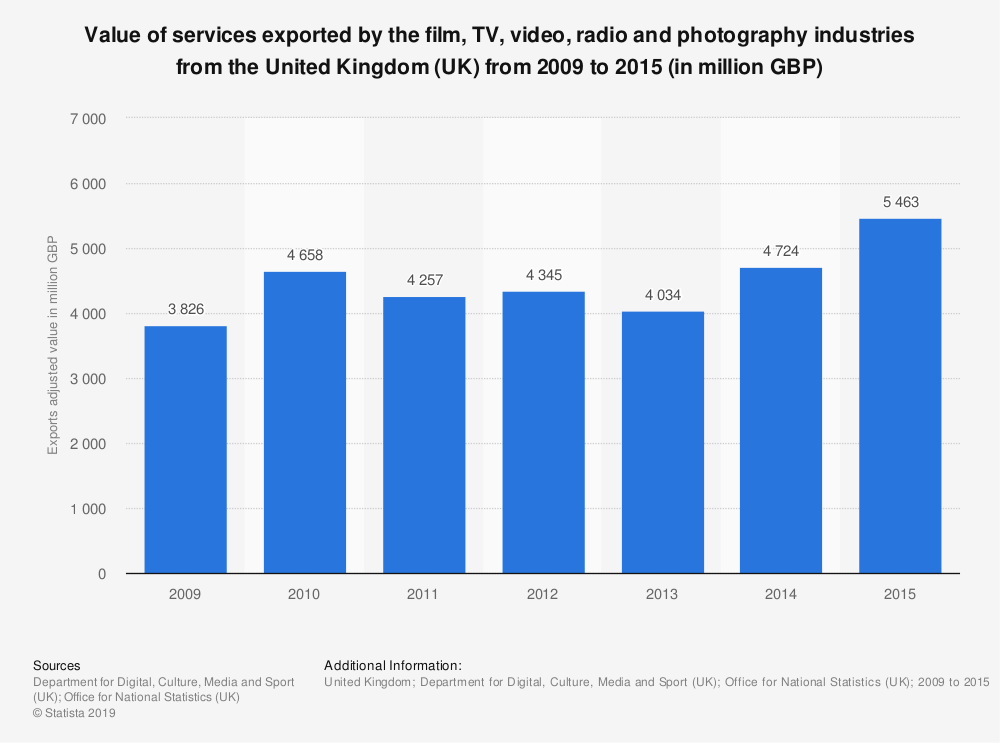 Statistic: Value of services exported by the film, TV, video, radio and photography industries from the United Kingdom (UK) from 2009 to 2015 (in million GBP) | Statista