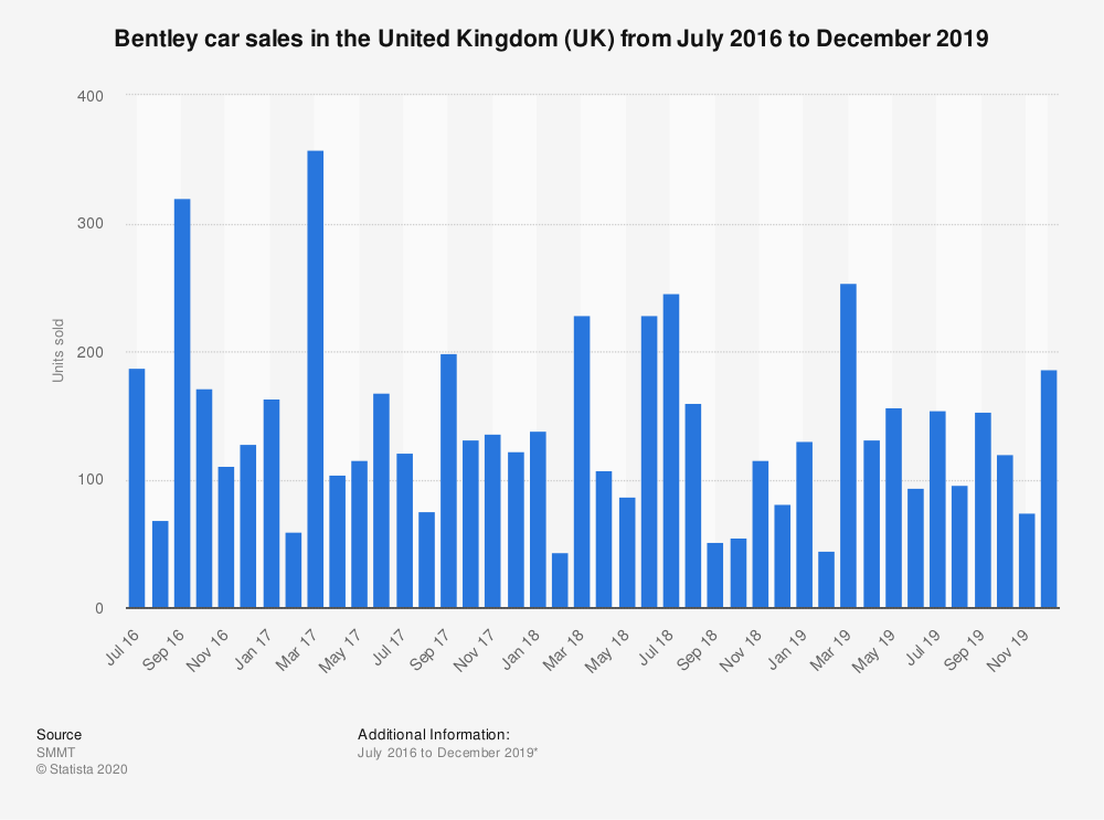 Statistic: Bentley car sales in the United Kingdom (UK) from July 2016 to December 2019 | Statista