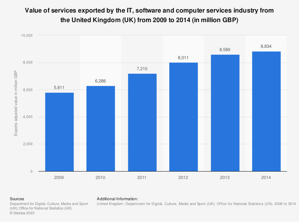 Statistic: Value of services exported by the IT, software and computer services industry from the United Kingdom (UK) from 2009 to 2014 (in million GBP) | Statista