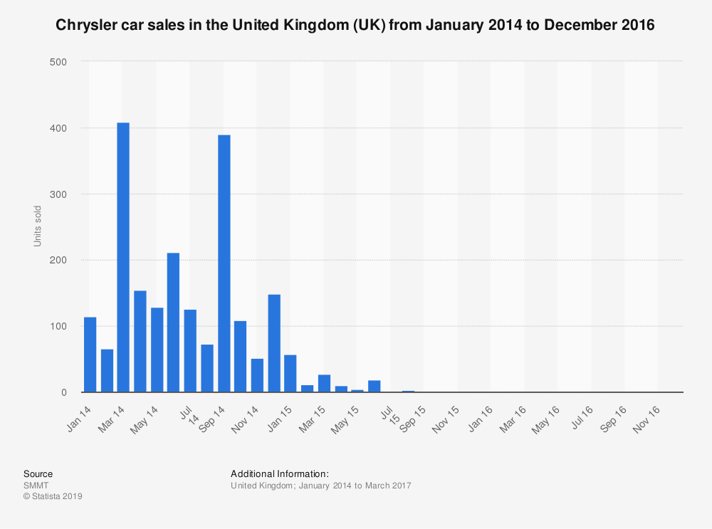 Statistic: Chrysler car sales in the United Kingdom (UK) from January 2014 to December 2016 | Statista