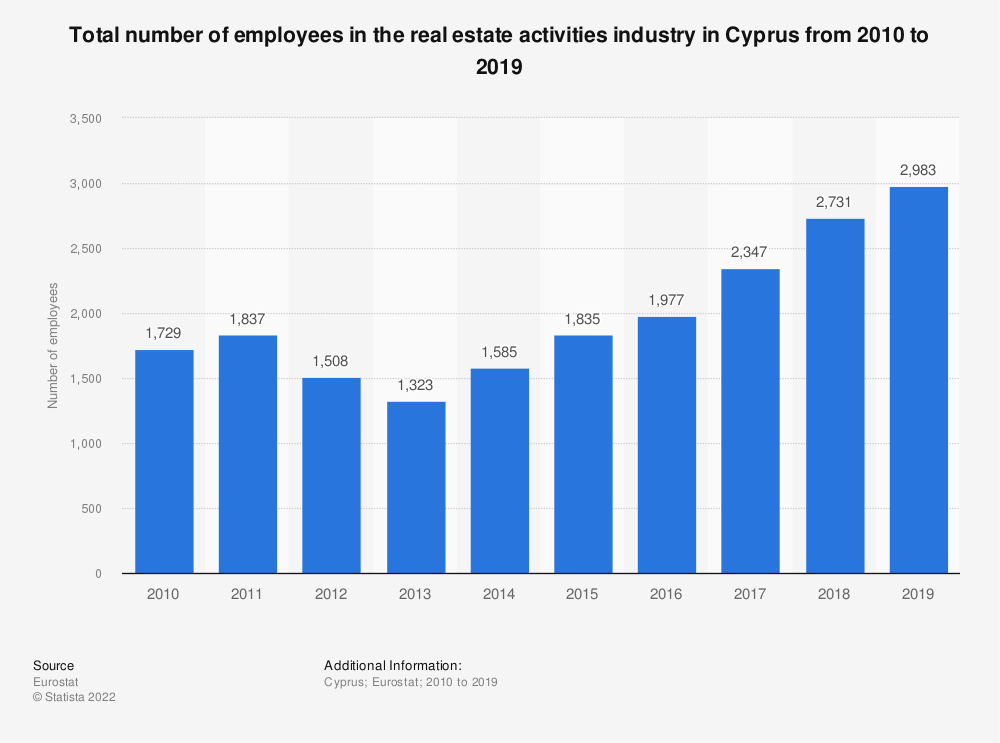 Statistic: Total number of employees in the real estate activitiesindustry in Cyprus from 2008 to 2015 | Statista