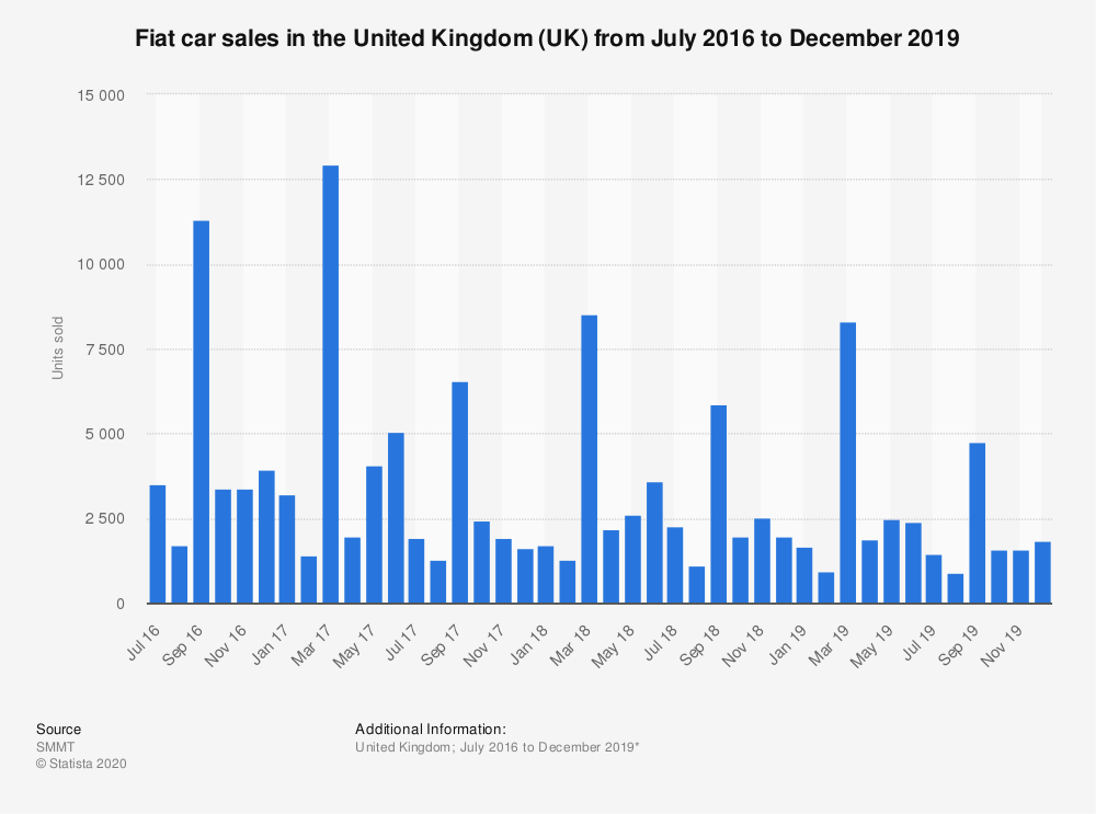 Statistic: Fiat car sales in the United Kingdom (UK) from July 2016 to December 2019 | Statista