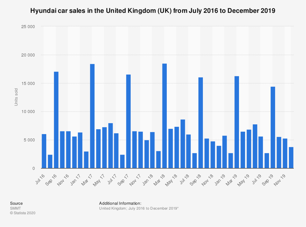 Statistic: Hyundai car sales in the United Kingdom (UK) from January 2016 to January 2019 | Statista