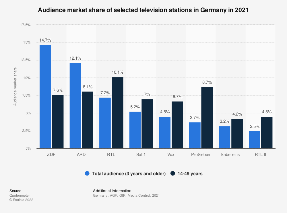 Statistic: Audience market share of selected television stations in Germany in 2019 | Statista