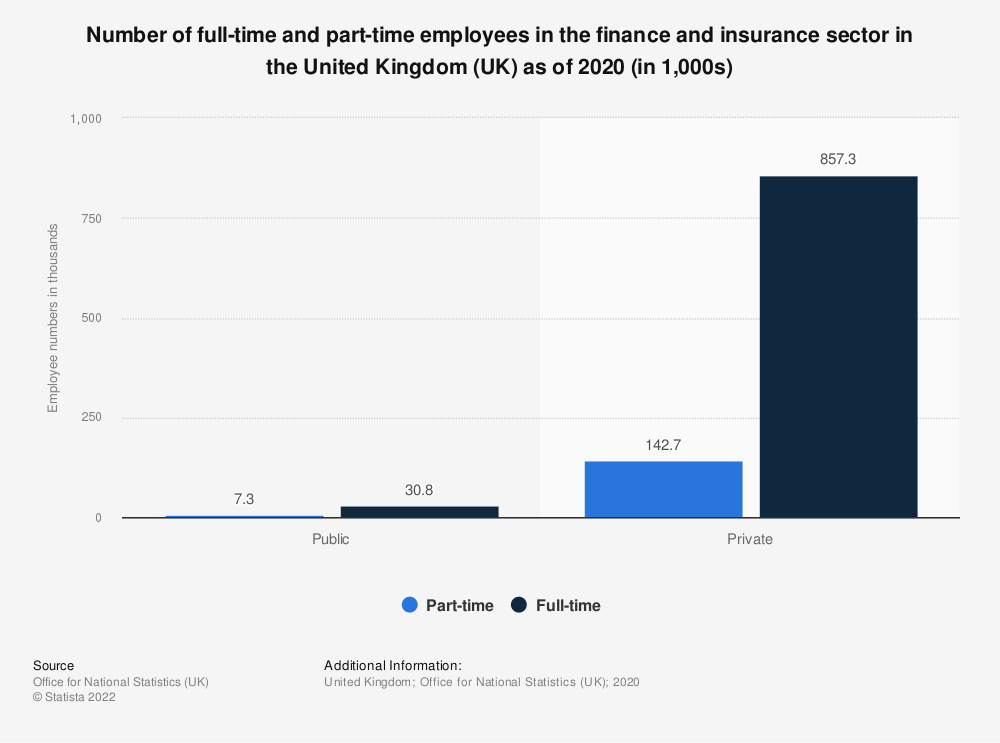 Statistic: Number of full-time and part-time employees in the finance and insurance sector in the United Kingdom (UK) as of 2016 (in 1,000) | Statista