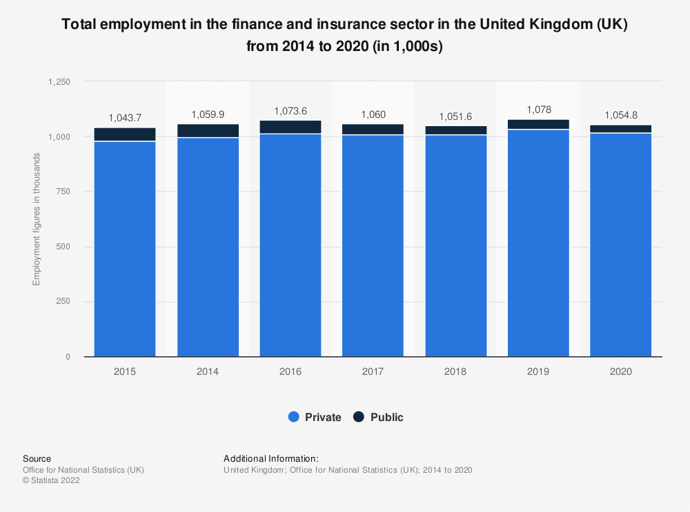 Statistic: Total employment in the finance and insurance sector in the United Kingdom (UK) from 2014 to 2019 (in 1,000s) | Statista