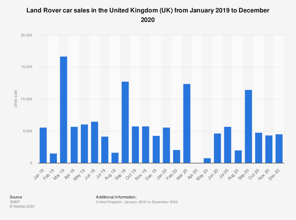 Statistic: Land Rover car sales in the United Kingdom (UK) from July 2016 to December 2019 | Statista