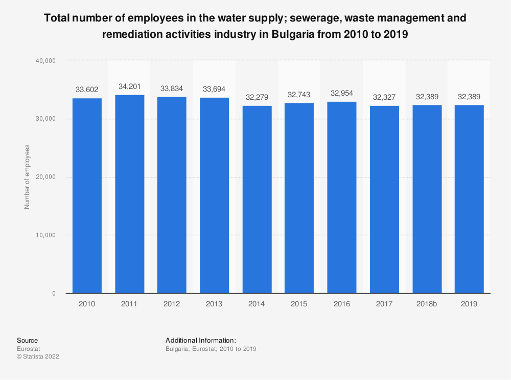 Statistic: Total number of employees in the water supply; sewerage, waste management and remediation activities industry in Bulgaria from 2008 to 2015 | Statista