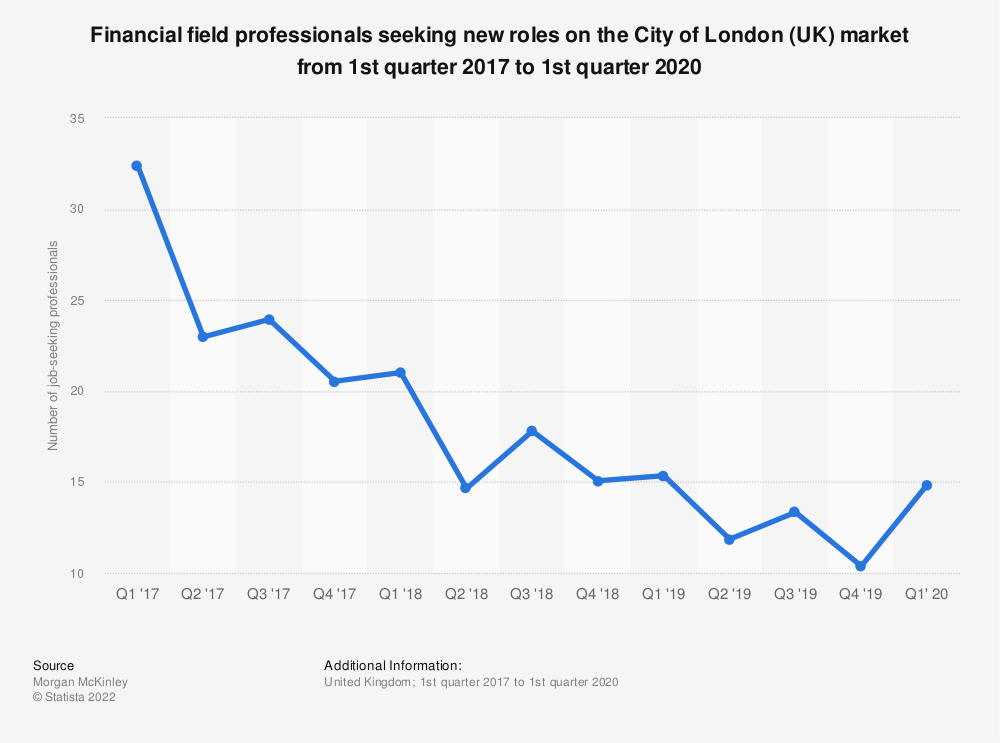 Statistic: Financial field professionals (both in and out of employment) seeking new roles on the City of London (UK) market from December 2016 to July 2018 | Statista