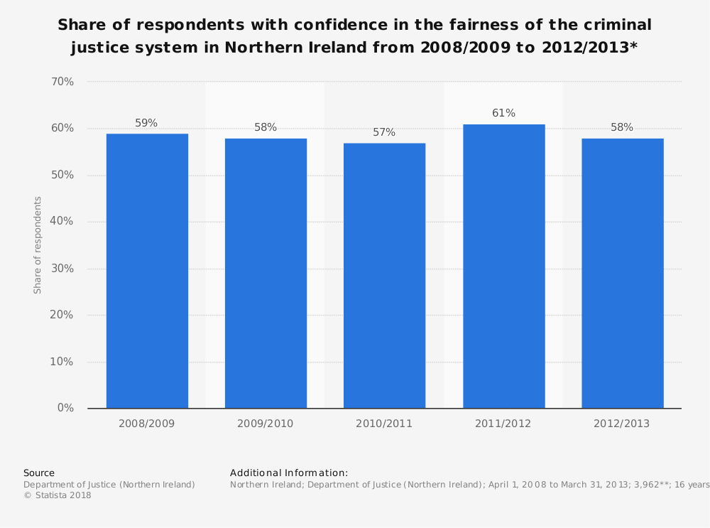 Statistic: Share of respondents with confidence in the fairness of the criminal justice system in Northern Ireland from 2008/2009 to 2012/2013*   Statista