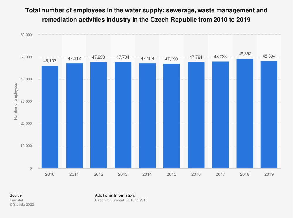 Statistic: Total number of employees in the water supply; sewerage, waste management and remediation activities industry in the Czech Republic from 2008 to 2017 | Statista