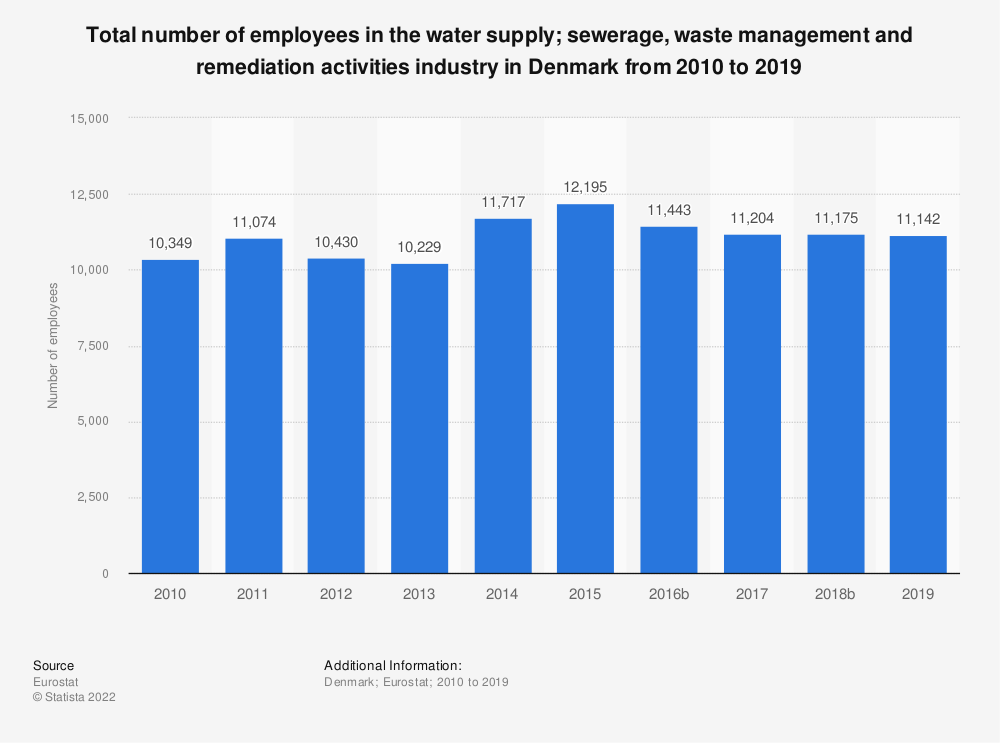 Statistic: Total number of employees in the water supply; sewerage, waste management and remediation activities industry in Denmark from 2008 to 2015 | Statista