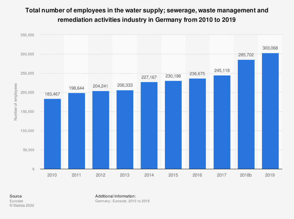 Statistic: Total number of employees in the water supply; sewerage, waste management and remediation activities industry in Germany from 2008 to 2017 | Statista