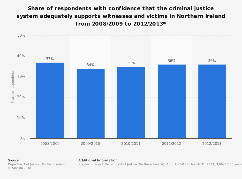 Statistic: Share of respondents with confidence that the criminal justice system adequately supports witnesses and victims in Northern Ireland from 2008/2009 to 2012/2013* | Statista
