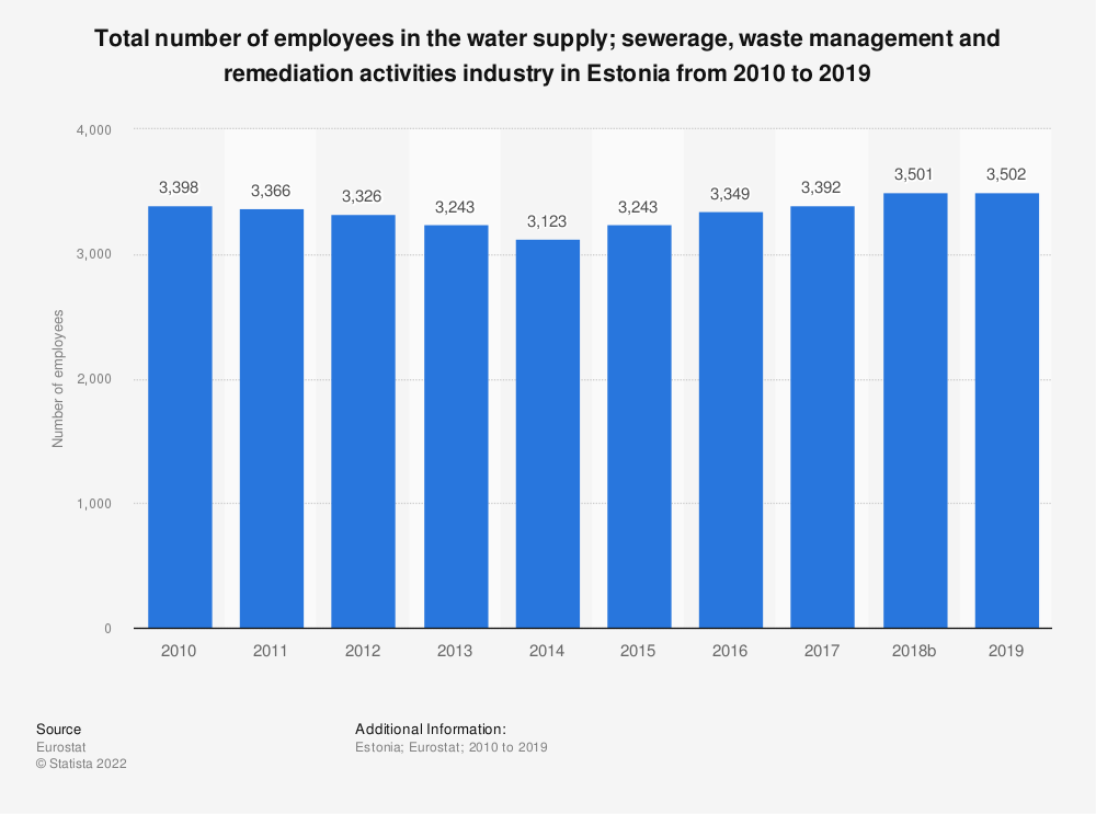 Statistic: Total number of employees in the water supply; sewerage, waste management and remediation activities industry in Estonia from 2008 to 2015 | Statista
