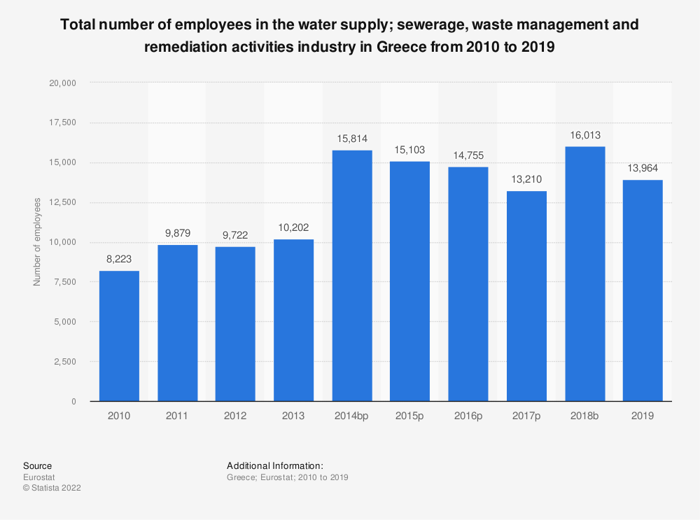 Statistic: Total number of employees in the water supply; sewerage, waste management and remediation activities industry in Greece from 2008 to 2014 | Statista