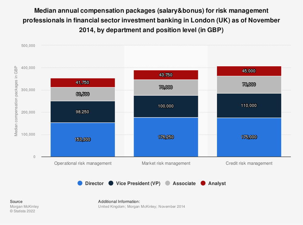 Statistic: Median annual compensation packages (salary&bonus) for risk management professionals in financial sector investment banking in London (UK) as of November 2014, by department and position level (in GBP) | Statista