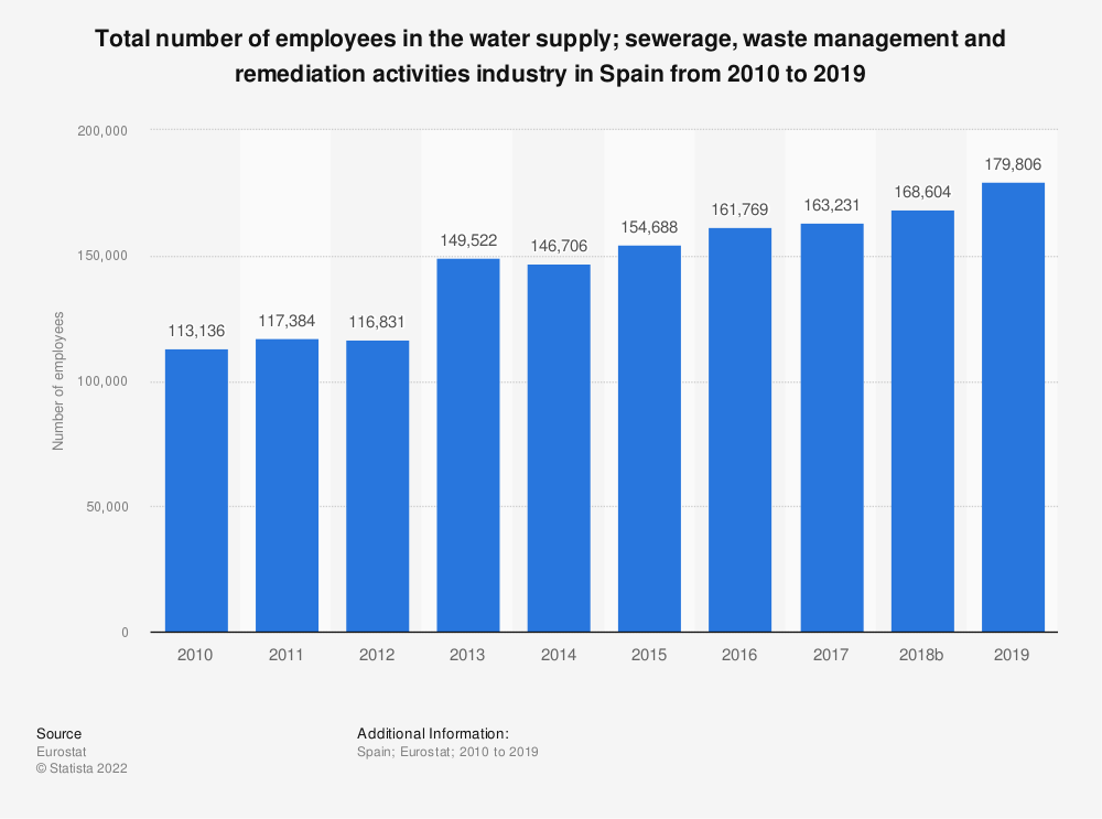 Statistic: Total number of employees in the water supply; sewerage, waste management and remediation activities industry in Spain from 2008 to 2017 | Statista