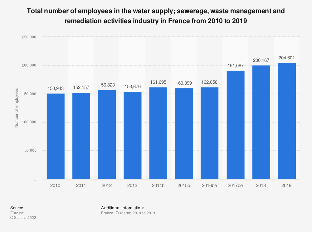 Statistic: Total number of employees in the water supply; sewerage, waste management and remediation activities industry in France from 2008 to 2014 | Statista