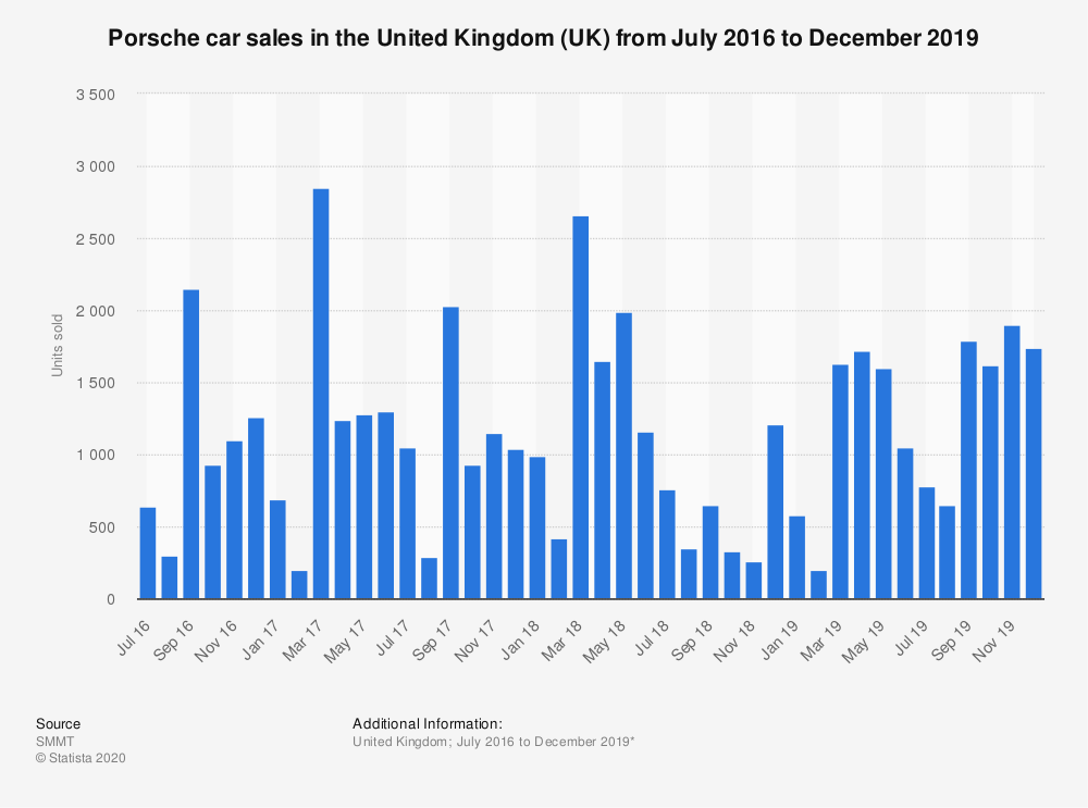 Statistic: Porsche car sales in the United Kingdom (UK) from January 2016 to July 2019 | Statista