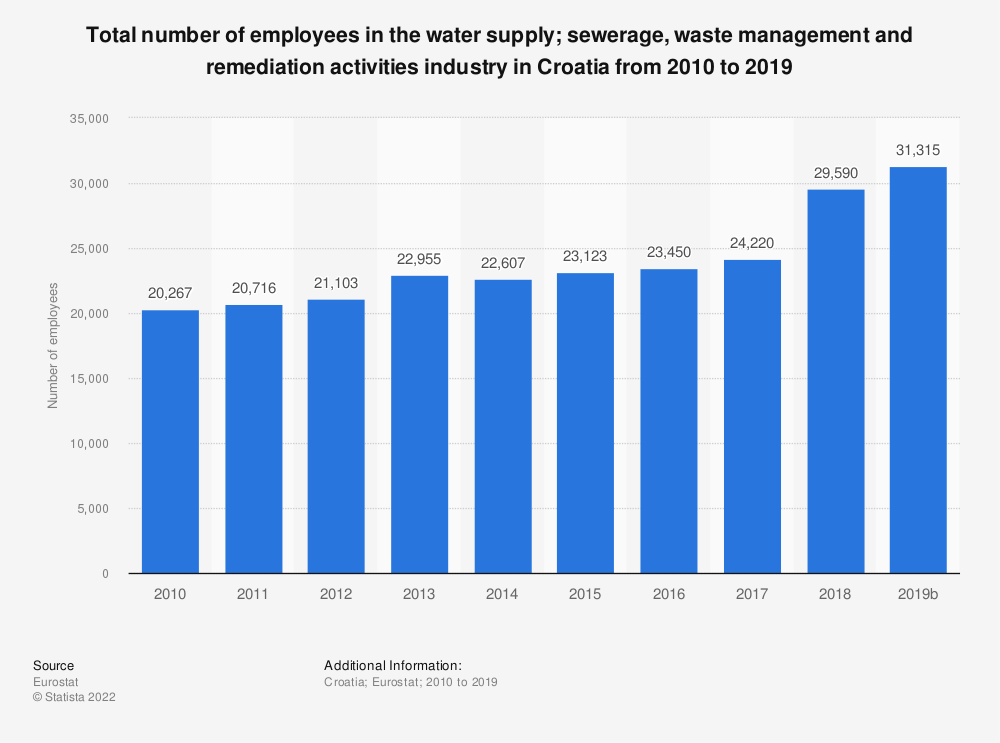 Statistic: Total number of employees in the water supply; sewerage, waste management and remediation activities industry in Croatia from 2008 to 2015 | Statista