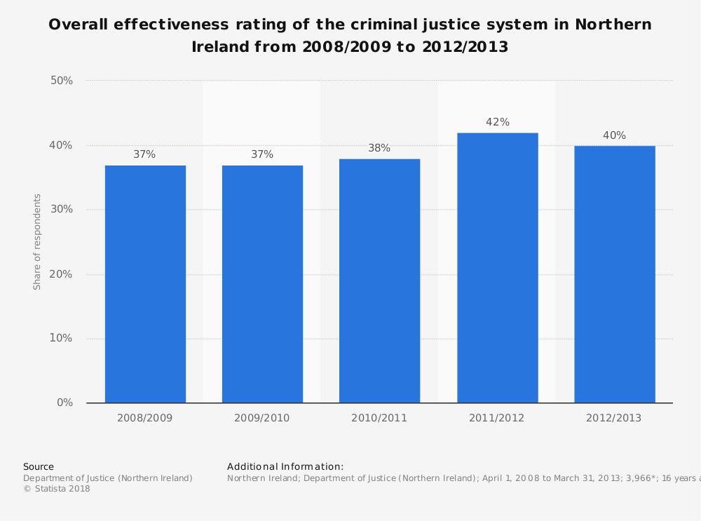 Statistic: Overall effectiveness rating of the criminal justice system in Northern Ireland from 2008/2009 to 2012/2013 | Statista