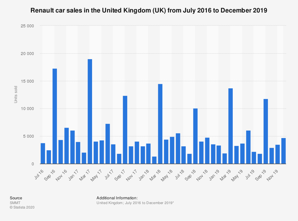 Statistic: Renault car sales in the United Kingdom (UK) from July 2016 to December 2019 | Statista