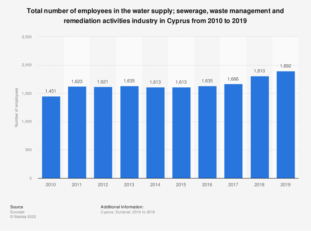 Statistic: Total number of employees in the water supply; sewerage, waste management and remediation activities industry in Cyprus from 2008 to 2015 | Statista