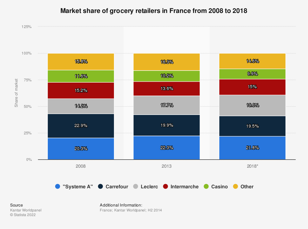 Statistic: Market share of grocery retailers in France from 2008 to 2018 | Statista