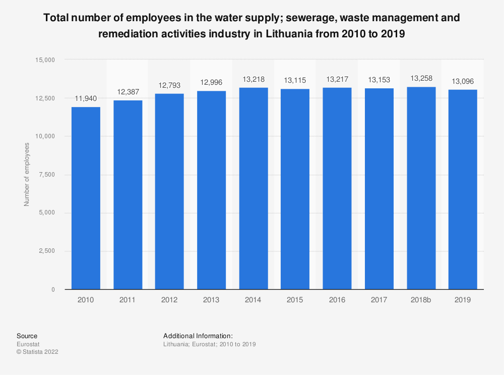 Statistic: Total number of employees in the water supply; sewerage, waste management and remediation activities industry in Lithuania from 2008 to 2015 | Statista