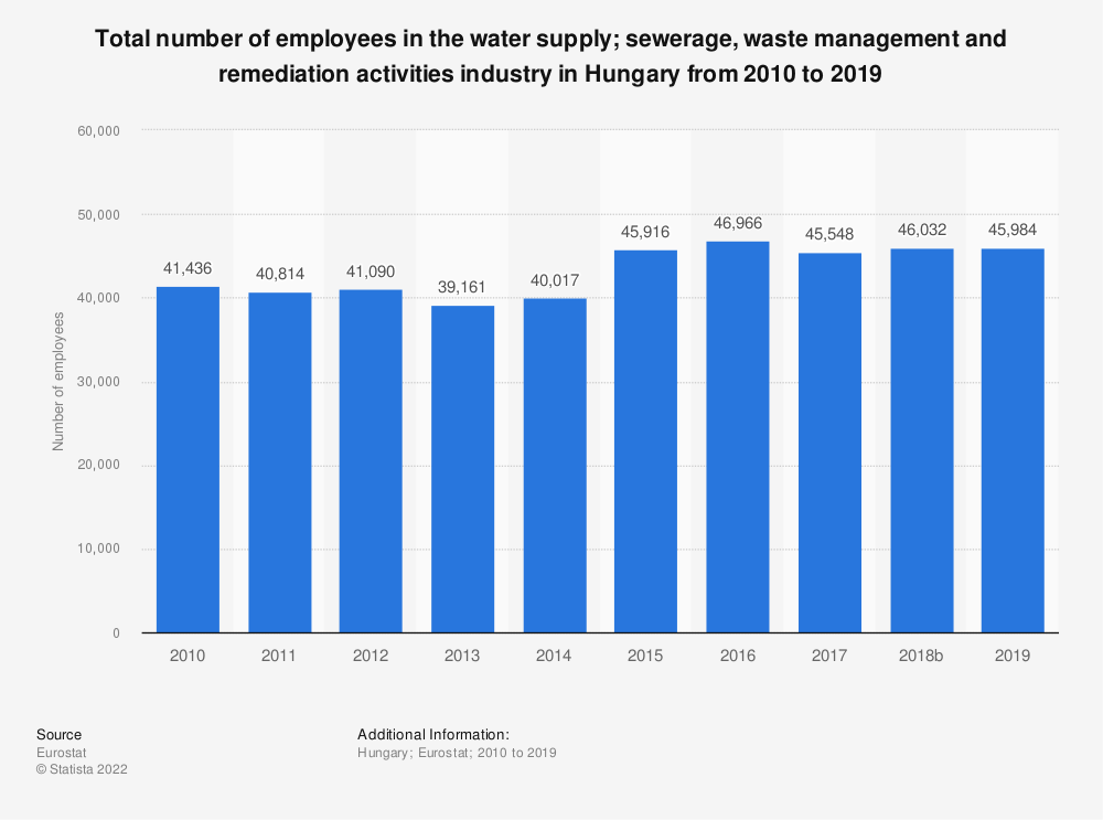 Statistic: Total number of employees in the water supply; sewerage, waste management and remediation activities industry in Hungary from 2008 to 2015 | Statista