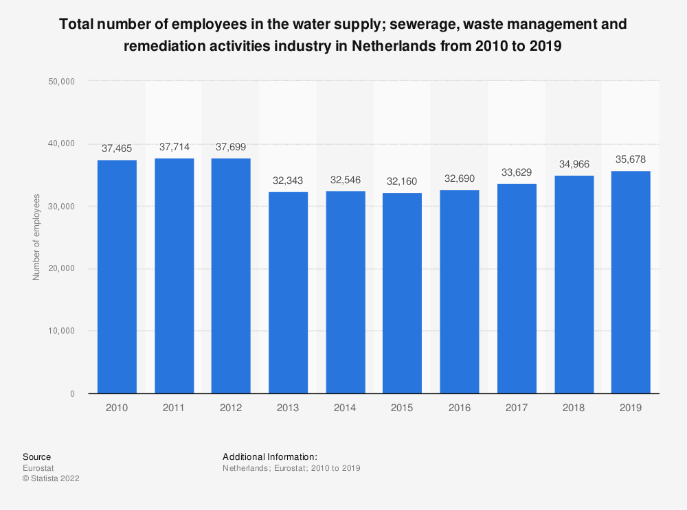 Statistic: Total number of employees in the water supply; sewerage, waste management and remediation activities industry in Netherlands from 2008 to 2015 | Statista
