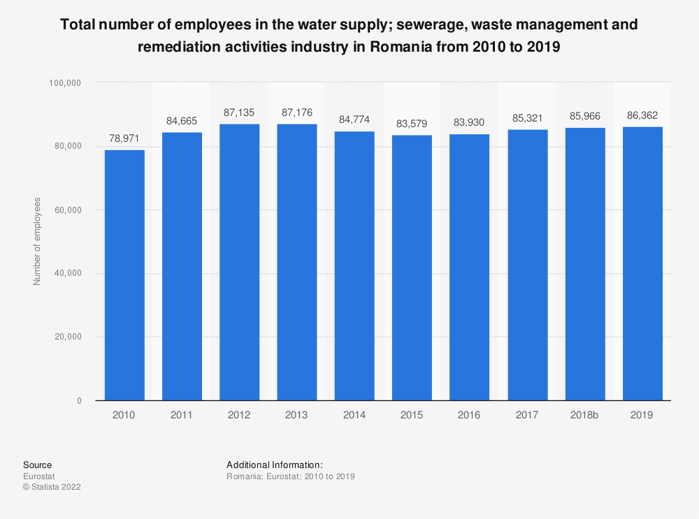 Statistic: Total number of employees in the water supply; sewerage, waste management and remediation activities industry in Romania from 2008 to 2014 | Statista