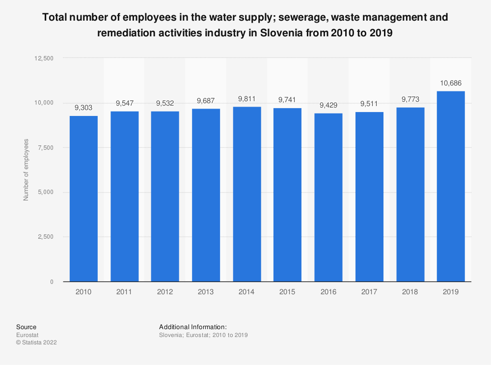Statistic: Total number of employees in the water supply; sewerage, waste management and remediation activities industry in Slovenia from 2008 to 2015 | Statista