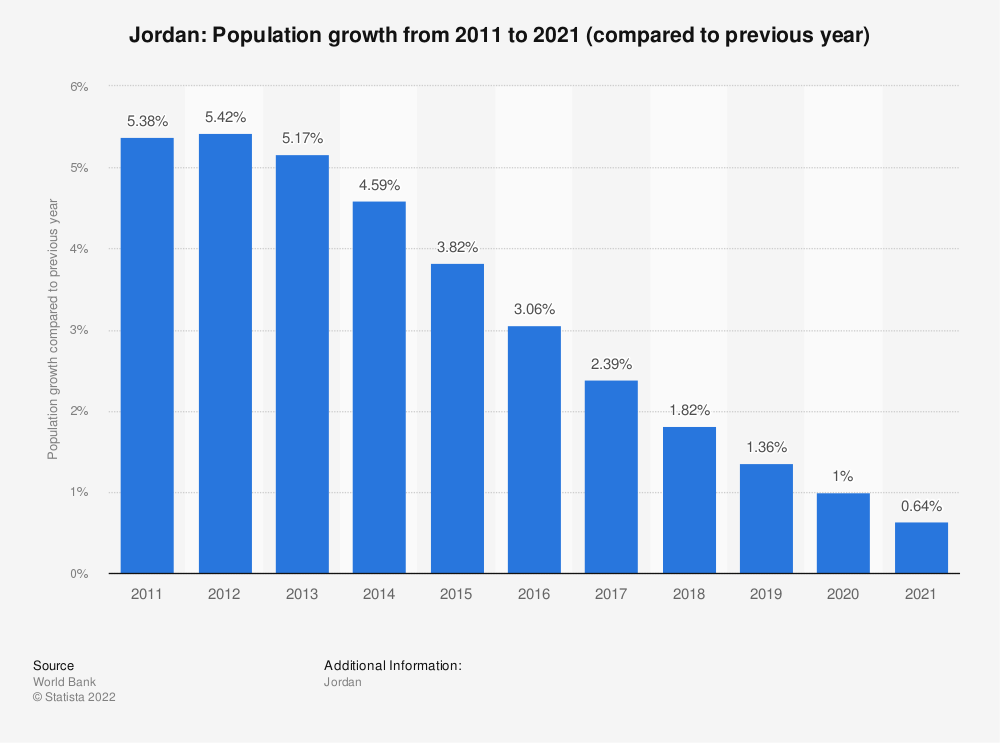 Statistic: Jordan: Population growth from 2009 to 2019 (compared to previous year) | Statista
