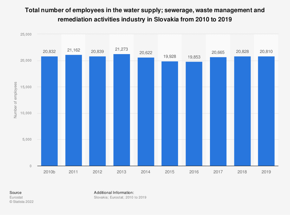 Statistic: Total number of employees in the water supply; sewerage, waste management and remediation activities industry in Slovakia from 2008 to 2017 | Statista