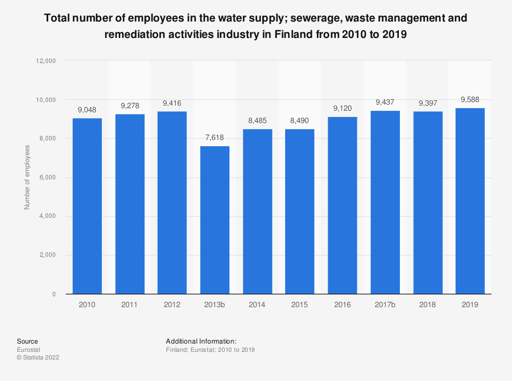 Statistic: Total number of employees in the water supply; sewerage, waste management and remediation activities industry in Finland from 2008 to 2014 | Statista