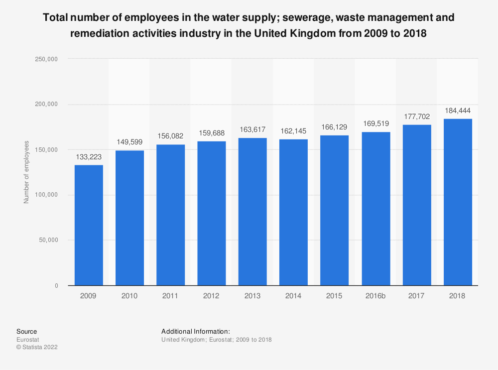 Statistic: Total number of employees in the water supply&#x3B; sewerage, waste management and remediation activities industry in the United Kingdom from 2008 to 2016 | Statista