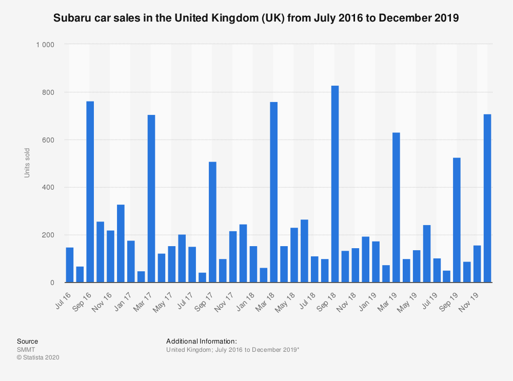 Statistic: Subaru car sales in the United Kingdom (UK) from January 2014 to December 2017 | Statista